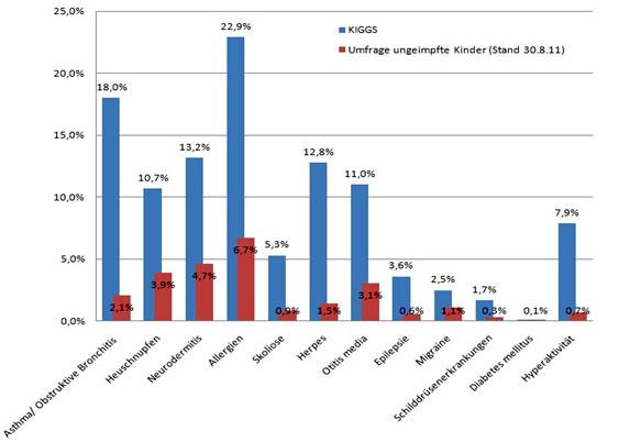 KiGGS - Studie zur Gesundheit von Kindern und Jugendlichen